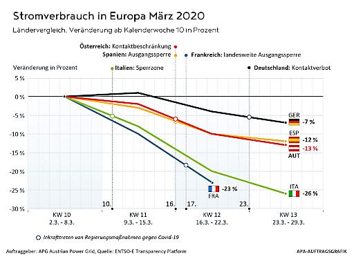 Stromverbrauch März 2020: Die Grafik zeigt, wie sich die Corona-Maßnahmen auf den Stromverbrauch in Europa ausgewirkt haben. Quelle: APG/ENTSO-E