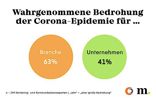 Wahrgenommene Bedrohung der Corona-Epidemie für die Branche und das eigene Unternehmen