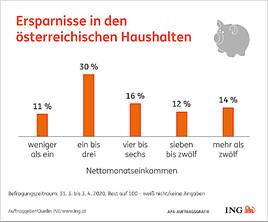 Umfrage Coronakrise: Österreicher sind zuversichtlich