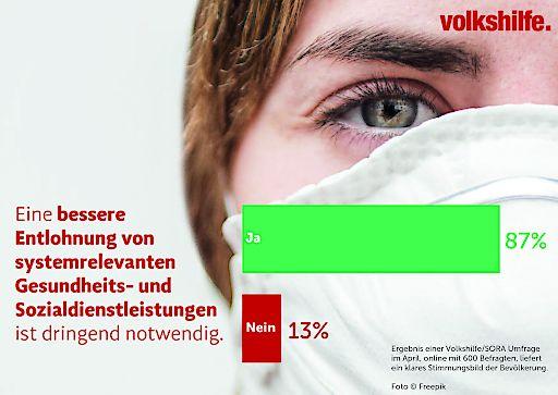 Volkshilfe Sozialbarometer: Große Zustimmung für Erhöhung der Gehälter im Sozialbereich