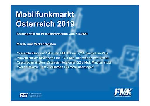 FMK: 2019 Erneut Datenrekord, SIM-Karten auf höchstem Niveau, zufriedenstellende Wirtschaftszahlen
