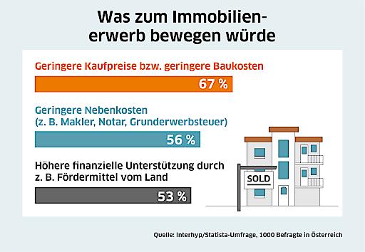 Quelle: Interhyp/Statista-Umfrage, 1.000 Befragte in Österreich