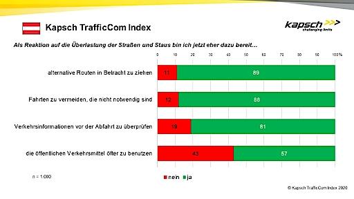 Kapsch TrafficCom Index 2020 - Detailergebnisse Österreich