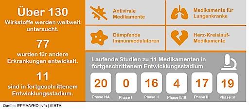 Infografik zu COVID-19-Therapeutika