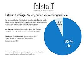 Falstaff-Umfrage: Große Mehrheit will jetzt wieder genießen!