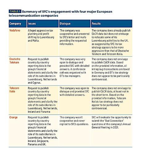 Zusammenfassung des Engagement-Dialogs
