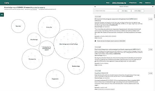 Die Wissenslandkarte bietet einen schnellen Überblick über besonders relevante Forschungsartikel zu COVID-19, die aus acht Schlüsselbereichen biomedizinischer Forschung stammen.
