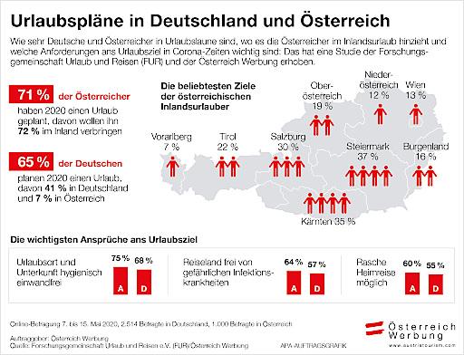 INFOGRAFIK zu OTS - 71 Prozent der Österreicher und 65 Prozent der Deutschen planen für heuer einen Urlaub. Während in Österreich 72 Prozent der Befragten einen Inlandsurlaub planen, sind es in Deutschland nur 41 Prozent.
