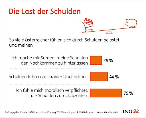 """""""Schulden führen zu sozialer Ungleichheit"""" meinen 44% aller Österreicher. 29% haben Sorge, ihre Schulden den Nachkommen zu hinterlassen. Dazu kommt der Druck, die Schulden zu begleichen: ganze 79% fühlen sich dazu auch moralisch verpflichtet."""