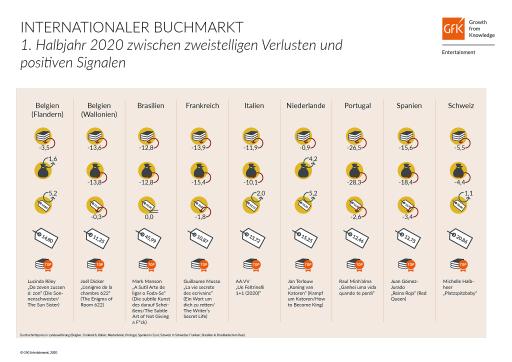 """Internationaler Buchmarkt: Erstes Halbjahr zwischen zweistelligen Verlusten und positiven Signalen / Internationaler Buchmarkt: 1. Halbjahr 2020 zwischen zweistelligen Verlusten und positiven Signalen. Weiterer Text über ots und www.presseportal.de/nr/11911 / Die Verwendung dieses Bildes ist für redaktionelle Zwecke honorarfrei. Veröffentlichung bitte unter Quellenangabe: """"obs/GfK Entertainment GmbH"""""""