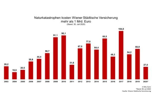Wiener Städtische: Unwetter kosten bisher 27 Millionen Euro