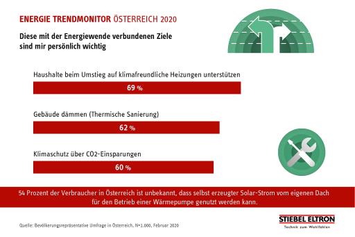 """Die im Zuge der Corona-Krise beschlossenen Klima-Investitionen in Höhe von mehr als zwei Milliarden Euro dürften auf positive Resonanz bei den Österreicherinnen und Österreichern treffen: Knapp 70 Prozent halten Hilfen für den Umstieg auf klimafreundliche Heizung für wichtig ? 62 Prozent sprechen sich für die Dämmung von Gebäuden als wichtiges Ziel der Energiewende aus. Das sind Ergebnisse aus dem Energie-Trendmonitor 2020: Bevölkerungsrepräsentativ wurden 1.000 Österreicherinnen und Österreicher von einem Marktforschungsinstitut befragt / Stiebel-Eltron. Weiterer Text über ots und www.presseportal.de/nr/62786 / Die Verwendung dieses Bildes ist für redaktionelle Zwecke honorarfrei. Veröffentlichung bitte unter Quellenangabe: """"obs/STIEBEL ELTRON"""""""