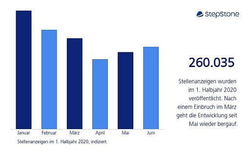 Fachkräftenachfrage 1. Halbjahr 2020 Österreich