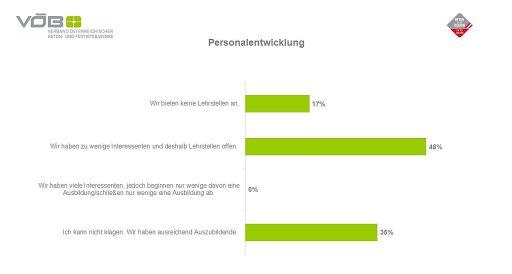 VÖB Konjunkturbarometer: Grafik - Lehrstellen in der Branche