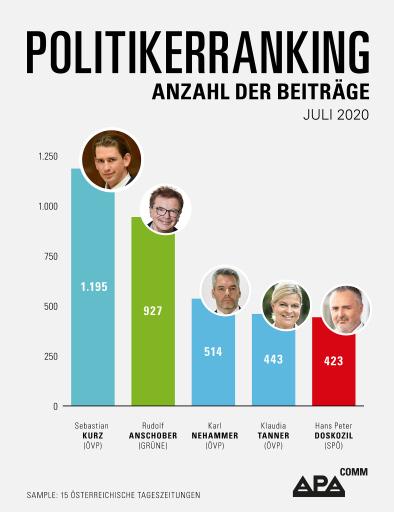APA-Comm-Politikerranking: Kurz und Anschober liegen im Juli 2020 mit Abstand vor Nehammer, Tanner und Doskozil