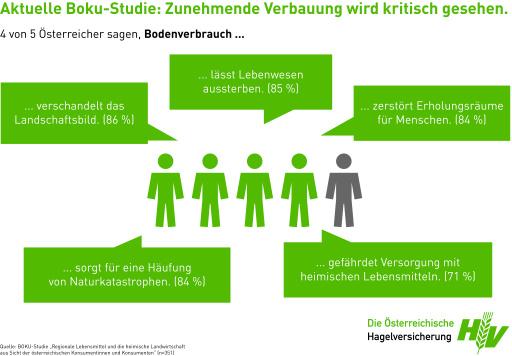 Bodenverbrauch aus Sicht der Österreicherinnen und Österreicher