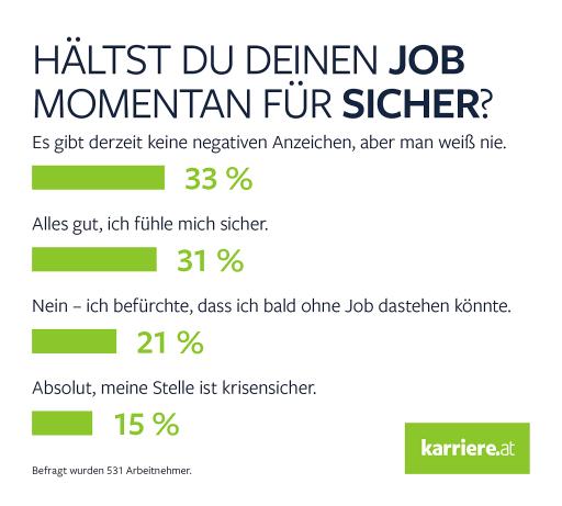 Jobsicherheit - Umfrage B2C