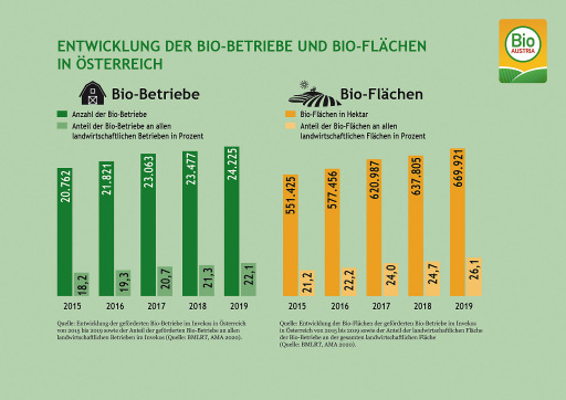 Entwicklung der Bio-Flächen und Bio-Betriebe