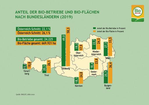 Bio-Flächen und Bio-Betriebe nach Bundesländern