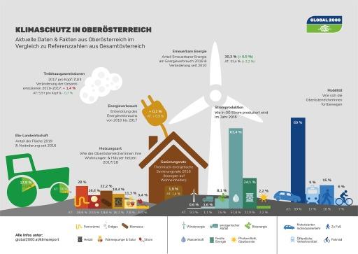 Klimareport - Oberösterreich
