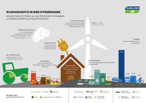 Klimareport - Steiermark
