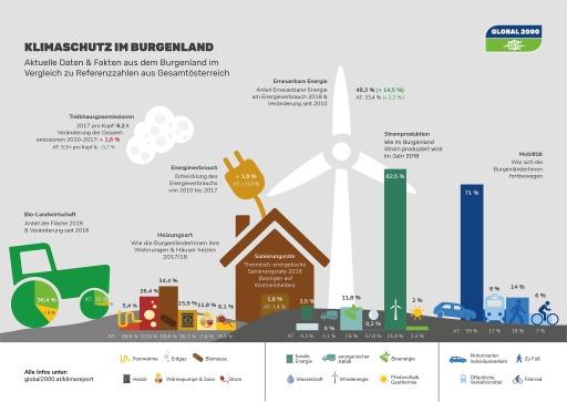 Klimareport - Burgenland