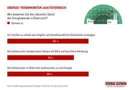 Heizsaison: 68% der Österreicher wollen so schnell wie möglich