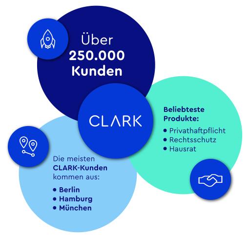 """Über 250.000 Kunden nutzen den digitalen Versicherungsmanager CLARK / Weiterer Text über ots und www.presseportal.de/nr/139186 / Die Verwendung dieses Bildes ist für redaktionelle Zwecke honorarfrei. Veröffentlichung bitte unter Quellenangabe: """"obs/CLARK"""""""