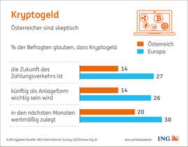 Umfrage: Kryptowährungen haben es in Österreich am schwersten