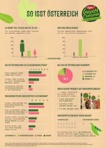Studie: Bewusst weniger Fleisch zu essen liegt im Trend