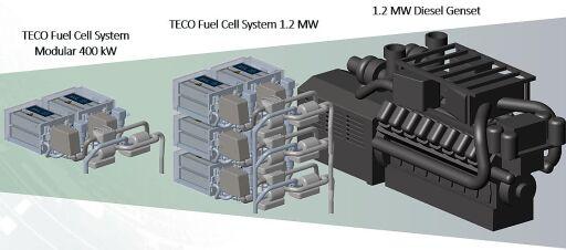TECO Marine Brennstoffzellen sind modular aufgebaut, um jede Motorgrösse zu ersetzen. Das System ist kompakt und ungefähr halb so gross wie ein normaler Dieselmotor.