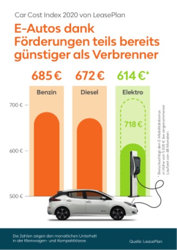 LeasePlan Car Cost Index 2020: Elektroautos werden immer leistbarer
