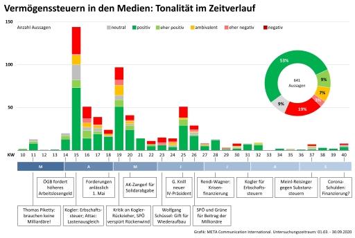 Vermögenssteuer in den Medien - Tonalität im Zeitverlauf