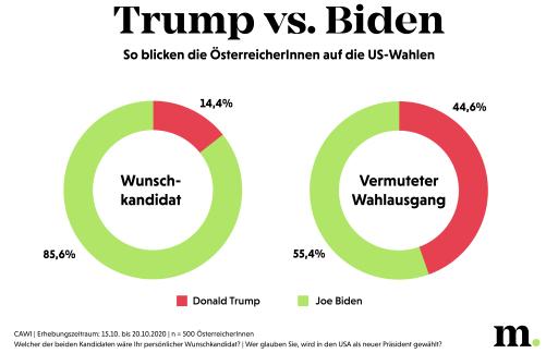 So blicken die Österreicher auf die US-Wahl 2020
