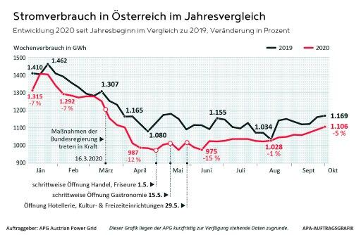 Stromverbrauch Österreich im Jahresvergleich