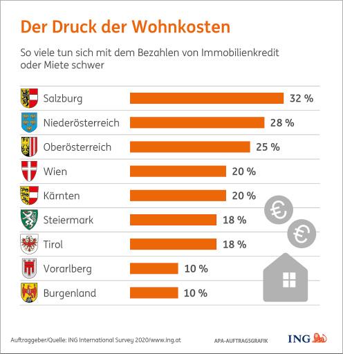 Wohnkosten: Salzburger tun sich am schwersten, Burgenländer und Vorarlberger am leichtesten.