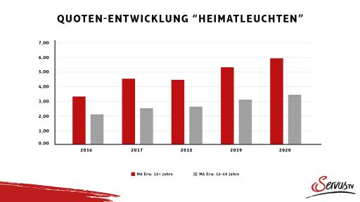 """Die Quoten-Entwicklung von """"Heimatleuchten"""" von 2016-2020"""