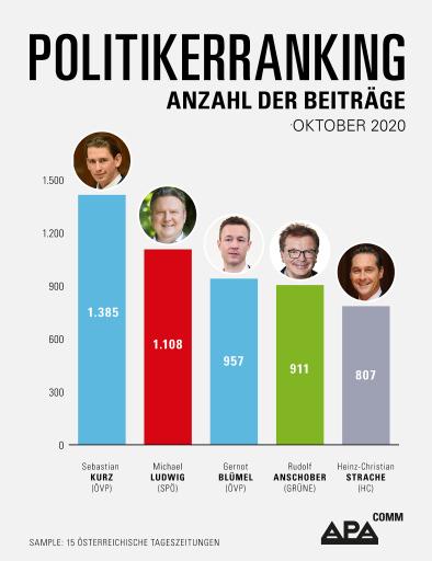 Medienranking in österreichischen Tageszeitungen -Corona-Pandemie und Wiener Landtagswahl bestimmen die Themenlandschaft im Oktober