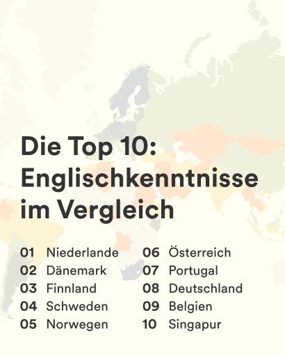 Beste Platzierung für Österreich im weltweiten Englisch-Ranking (6. Platz)