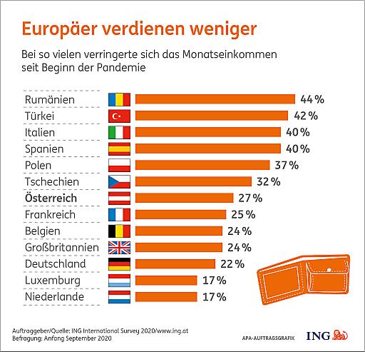 Europäer verdienen weniger. Pandemiebedingt sanken Einkommen.