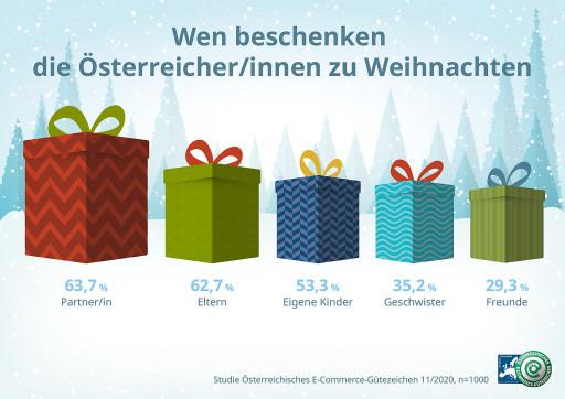 Wen beschenken die Österreicher/innen