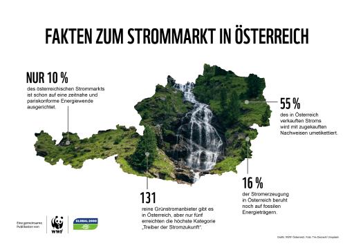 Stromanbieter-Check: Erstmals alle 148 Anbieter auf Klima- und Naturverträglichkeit geprüft Traditionelles Ranking von GLOBAL 2000 und WWF Österreich schafft Transparenz bei heimischen Stromanbietern – Appell: KonsumentInnen sollten sich bewusst für naturverträglich erzeugten Strom entscheiden