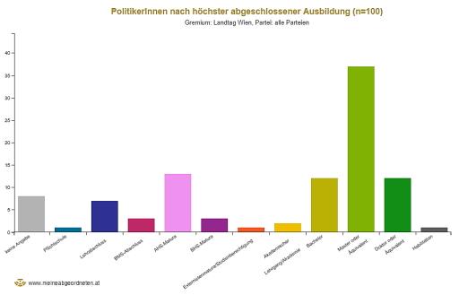 Verteilung der Abgeordneten nach abgeschlossener Ausbildung