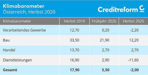 Creditreform Klimabarometer Hauptbranchen, Herbst 2020