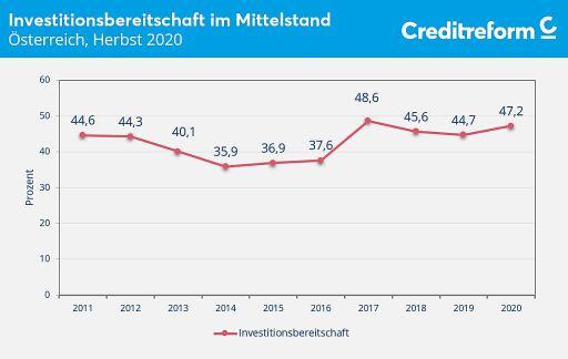 Investitionsbereitschaft, Österreich, Herbst 2020