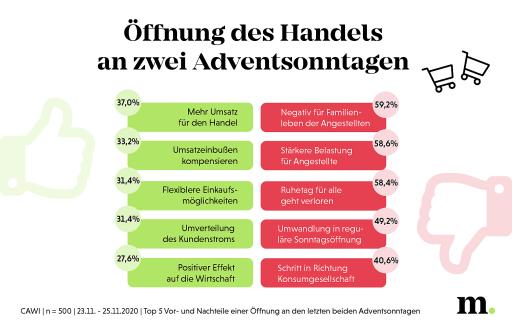 Öffnung des Handels an den letzten beiden Adventsonntagen: Top 5 Vorteile vs. Nachteile