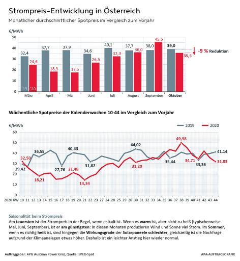 Strompreisentwicklung AUT 2020 im Vergleich zum Vorjahr