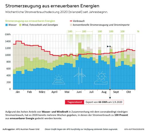 BILD zur OTS - Stromerzeugung aus erneuerbaren Energien 2020
