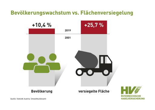 Bevölkerungswachstum vs. Flächenversiegelung
