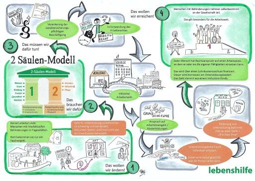 2-Säulen-Modell der Lebenshilfe